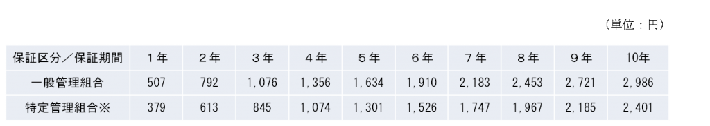 20140630 機構様 表2-2